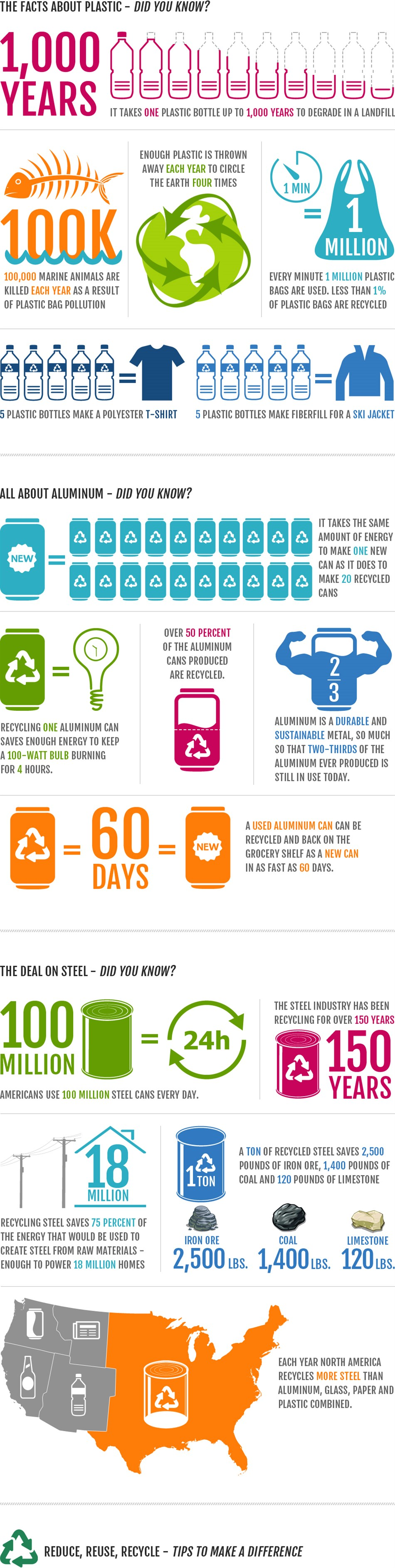 Recycling Facts and Trivia Infographic