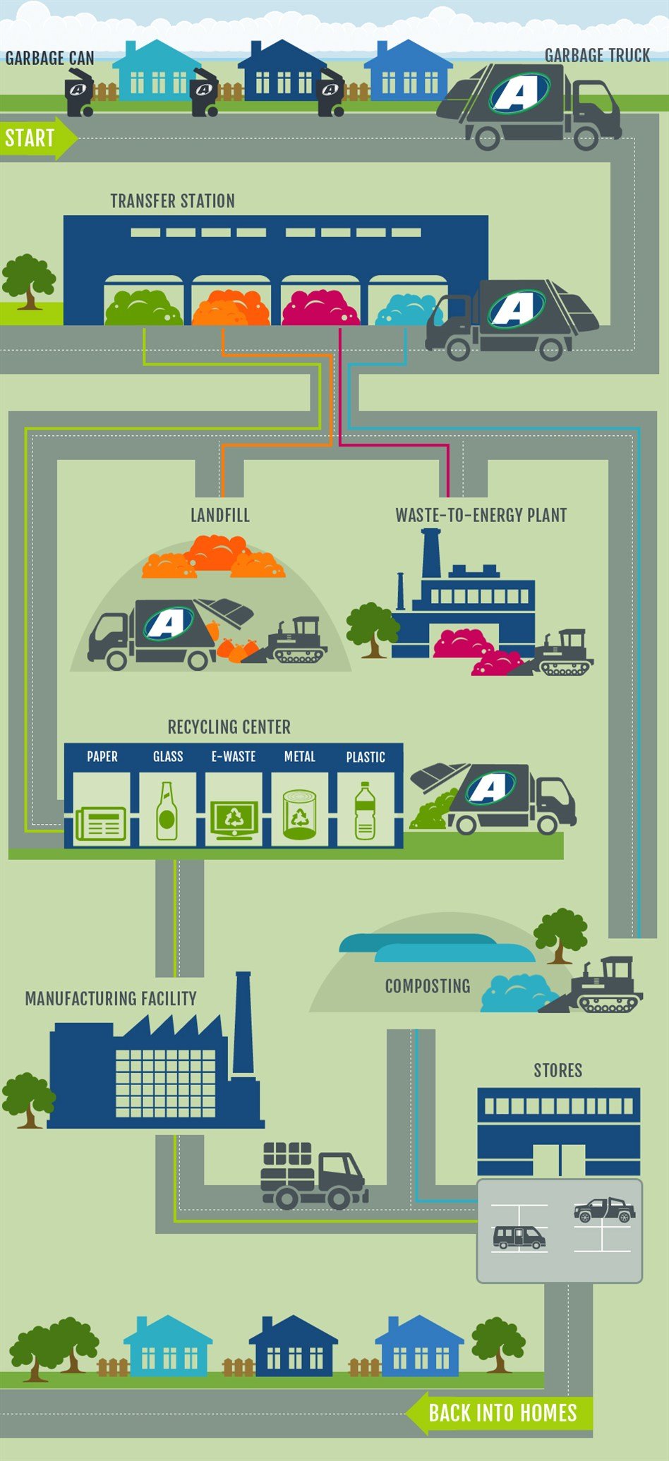 Life cycle of trash life cycle of trash diagram ccuart Image collections
