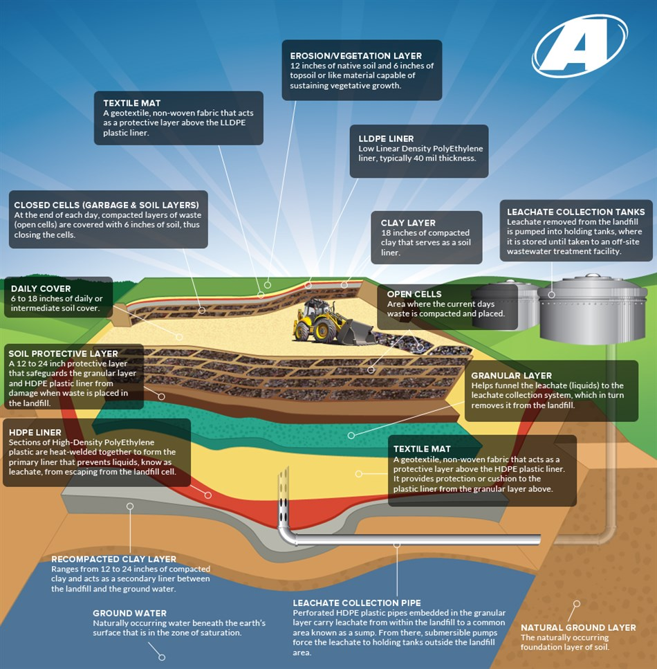 Landfill Diagram