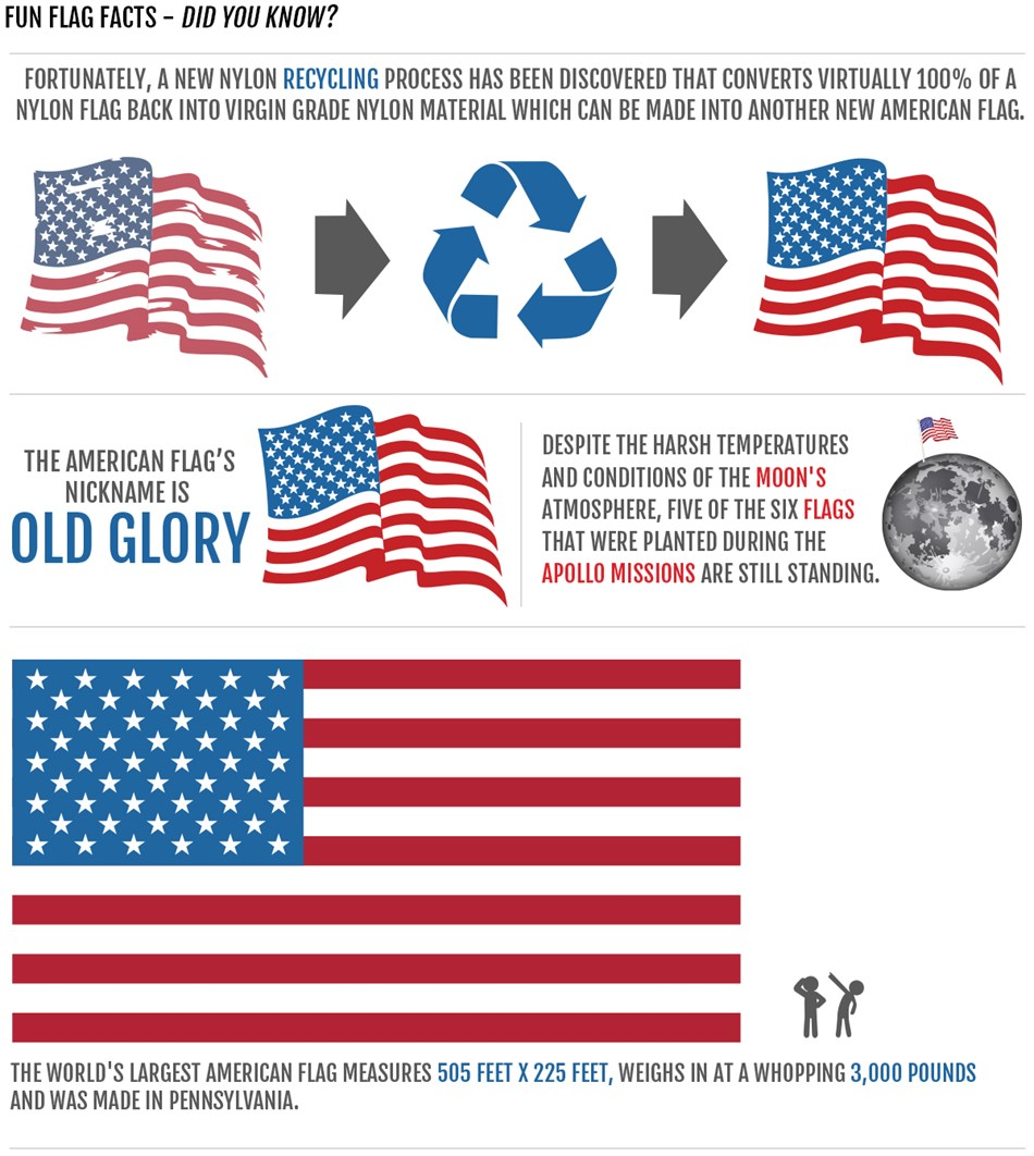 Retire Your Flag Fun Facts