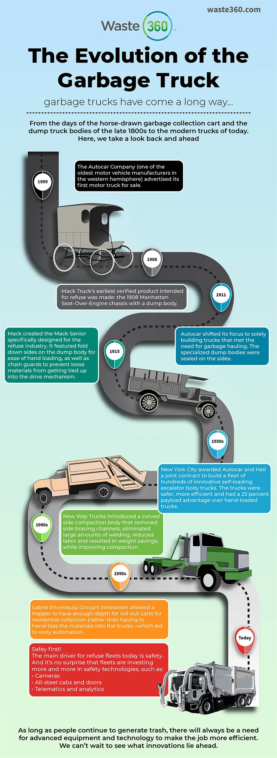 Evolution of Garbage Truck Infographic