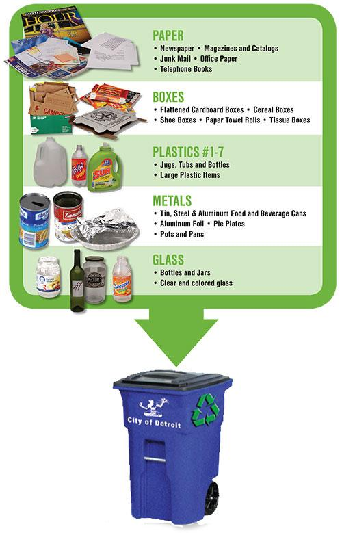 Detroit Recycling Guidelines Information